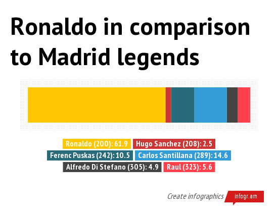 Ronaldo in comparison to Mad